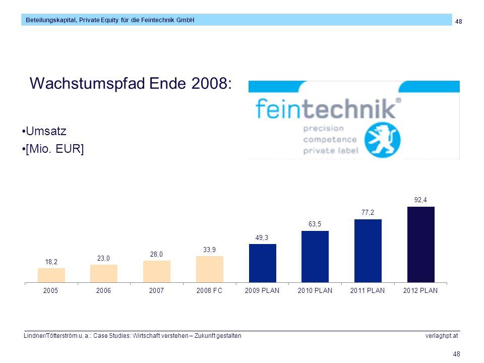 Wachstumspfad Ende 2008: Umsatz [Mio. EUR]